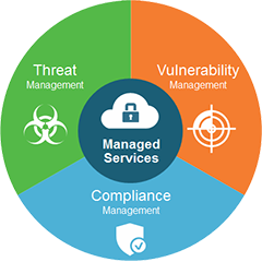 Managed Security Services Jls Technology Usa